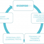 What is ESSENSE?
